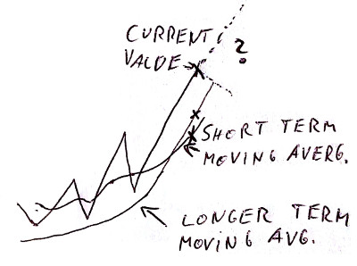 stock moving average